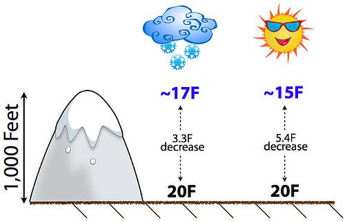 Temperature and elevation
