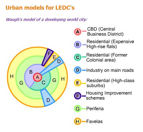 LEDC Urban Model.PNG