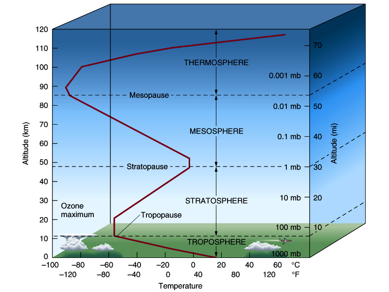 Structure_of_the_Atmosphere.jpg