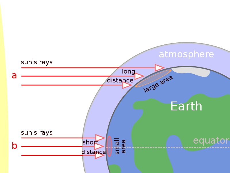 The effect of latitude on temperature.png