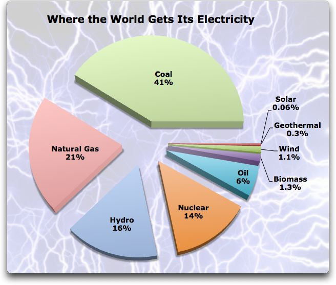 where-the-world-gets-its-electricity.jpg