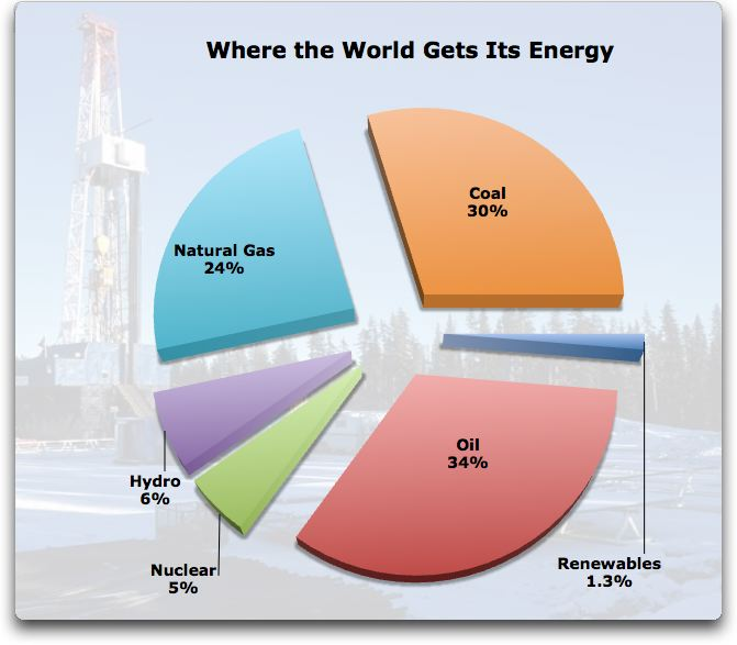 where-the-world-gets-its-energy.jpg